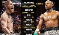 Mayweather vs. McGregor: Over or Under on pay per view record