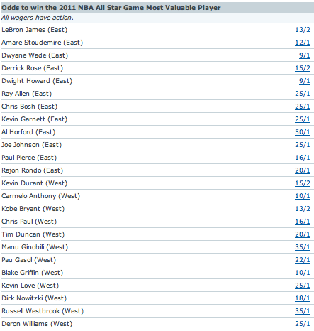 Odds to win the 2011 NBA All Star Game Most Valuable Player