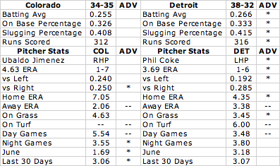 Team Stats Tigers vs Rookies
