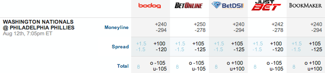 Washington vs. Philadelphia Baseball Betting Lines