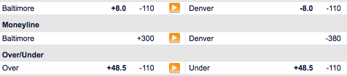 Ravens vs Broncos NFL 2013 Week 1 Odds